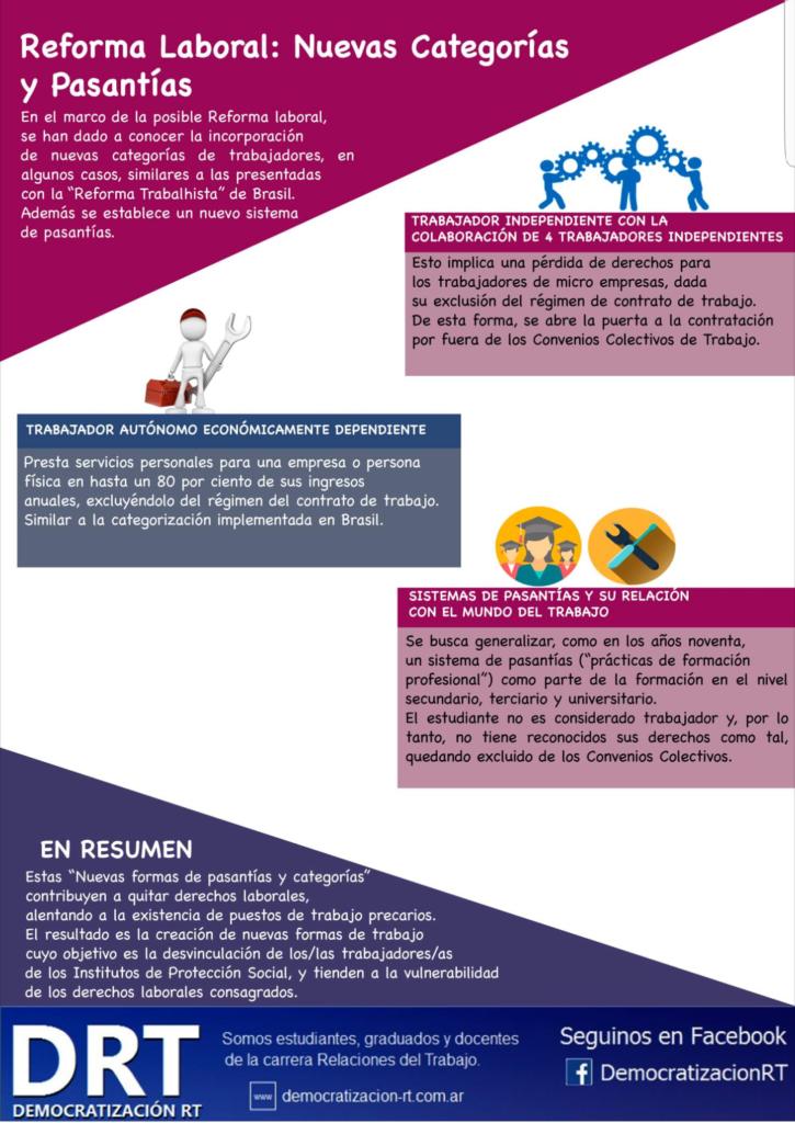#ReformaLaboral Nuevas Categorías y Sistema de Pasantías