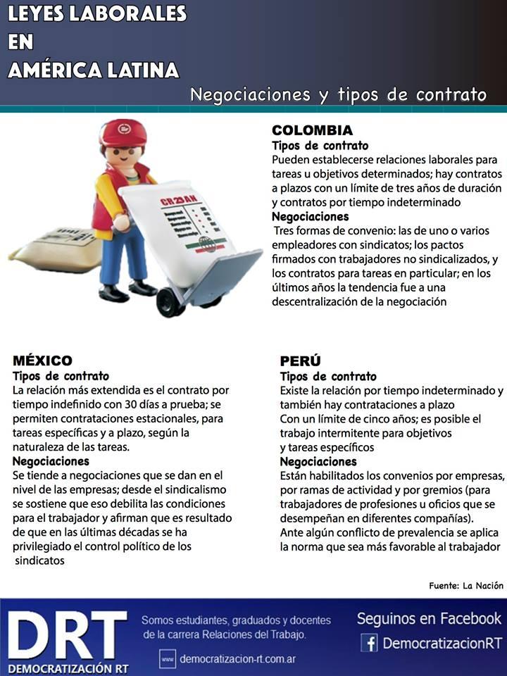 Leyes laborales en América Latina